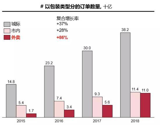 Source: National Statistics Bureau, China Post, Meituan, DCCI, CR Analysis