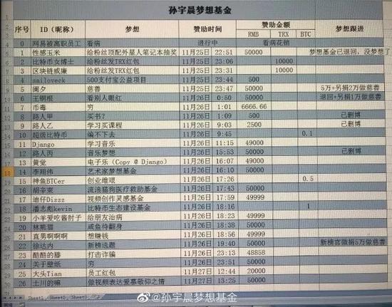 孙宇晨赞助的,除了三个路人,其他都是大V。