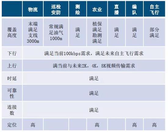 ▲ 亚虎娱乐app下载对无人机应用亚虎国际游戏需求满足度