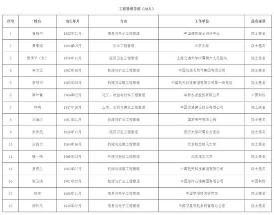 中国工程院院士增选第二轮评审候选人名单公布!沪上这些专家入围