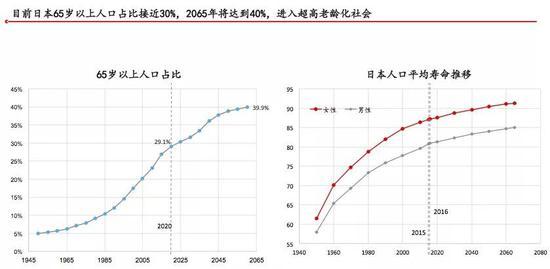 图:日本老龄人口发展(点击图片可放大)