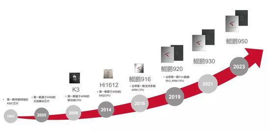 华为芯片产品 图片来自搜狐
