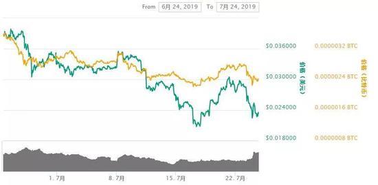 比特币跌了一个月
