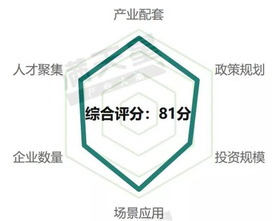 ▲沈阳5G通信产业发展评分