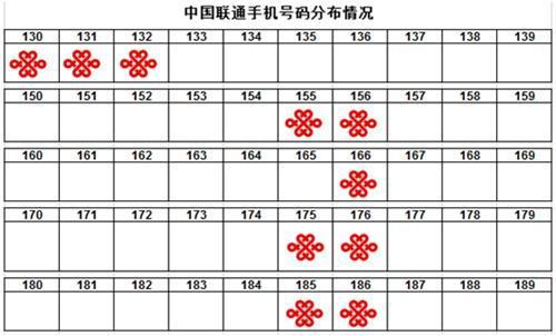 中國聯通號碼分佈。中國新聞網 圖