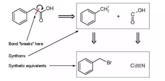 图 | 逆合成分析法示意图