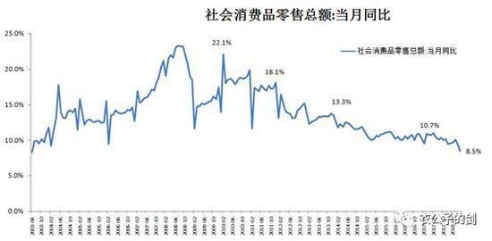 社会消费品零售增速,来源:Wind,结网斋