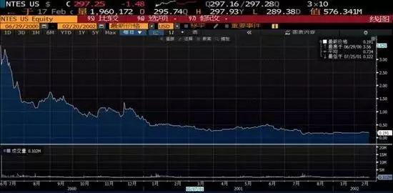 网易2000-2002年走势(前复权)