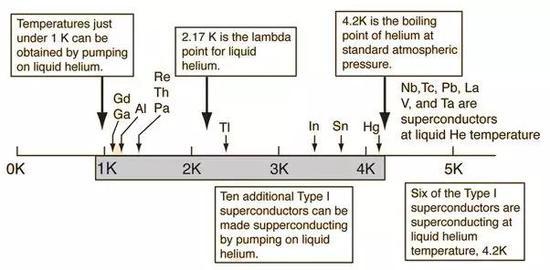 液氮工作溫度範圍 (圖片來源:http://hyperphysics.phy-astr.gsu.edu)