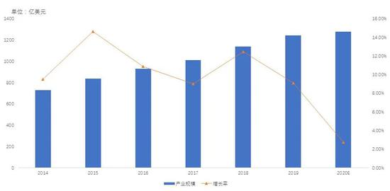 全球网络安全产业规模增长放缓,2019年全球网络安全产业规模达到1244.01亿美元,同比增长9.11%