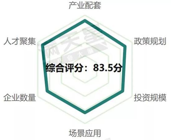 ▲成都5G通信产业发展评分