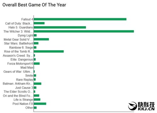 票选Xbox年度最佳游戏:《巫师3》杀出重围