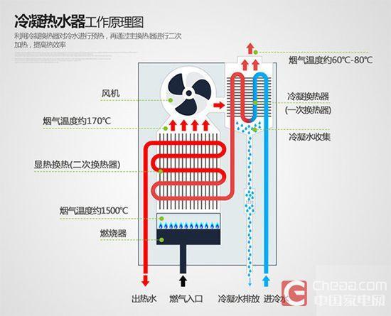 燃气热水器原理_燃气热水器三个开关分解图图片