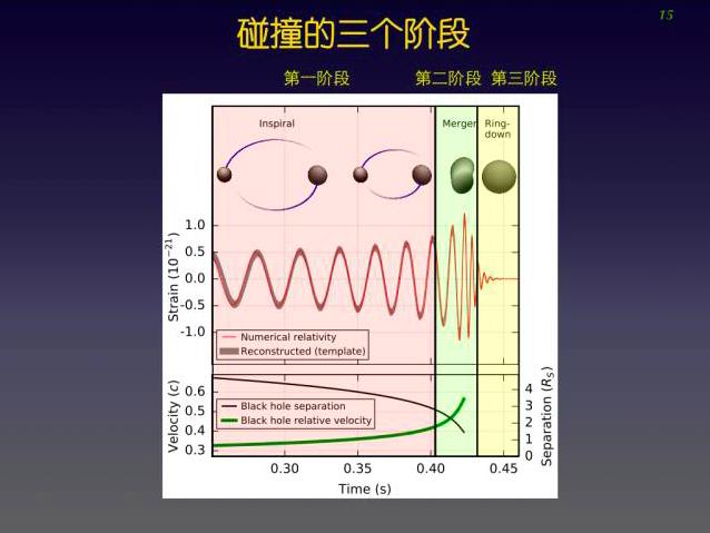 爱因斯坦都不敢想象, 我们真的探测到引力波|深度专访