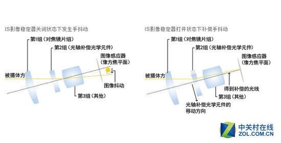 电子防抖有什么区别-从冷门到逆袭相机光学与机身防抖进化史 光学