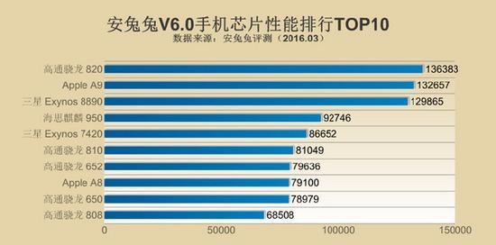 骁龙820登顶 2016年Q1全球手机性能排行