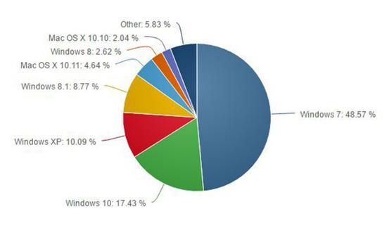 Win10全球份额已达17.43% Win7继续下跌