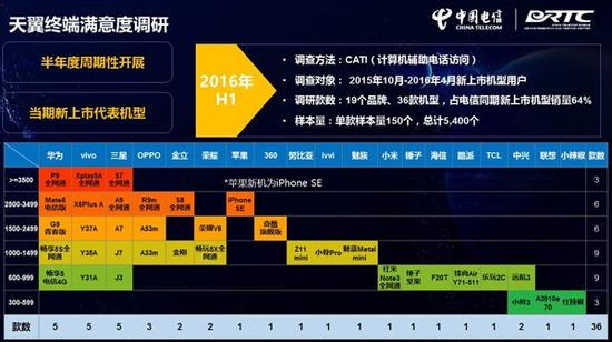 中国电信发布终端质量报告:国产手机vivo居首