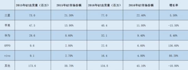 全球第二季度手机出货量公布 苹果第二 小米沦为Others