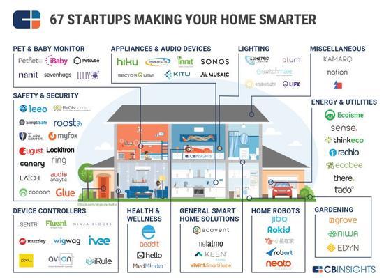 11个分类,67家公司,这是美国人对智能家居的全部理解