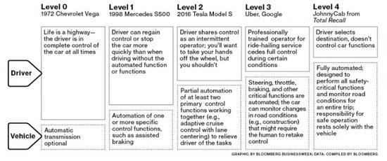 乘坐Uber无人驾驶汽车是一种什么样的体验?