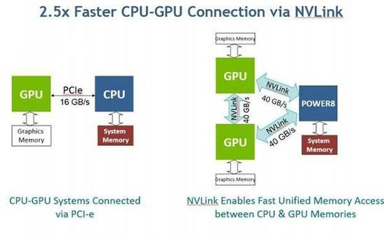CPU、GPU这样协作更配,IBM和NVIDIA新款人工智能服务器又把英特尔秒了