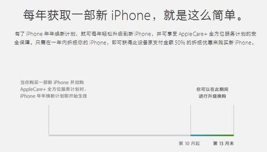 苹果换新计划添新机 iPhone 6sP仅值2670