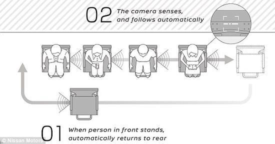 日产研发吃饭等位利器:坐着就会动,腰腿不再酸