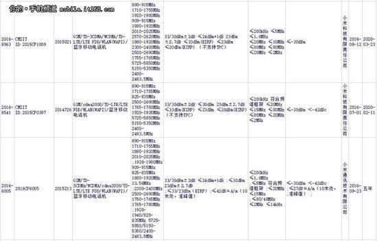 11月发布 传小米Note 2配5.7寸双曲屏
