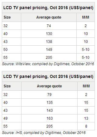 10月大中尺寸液晶电视面板价格上涨|液晶电视