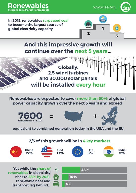 史上首次!可再生能源取代煤炭成为全球最大电力来源 太阳能 风能 新浪科技 新浪网