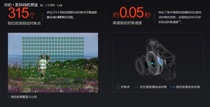 24张秒高速连拍 索尼黑卡RX100 V评测