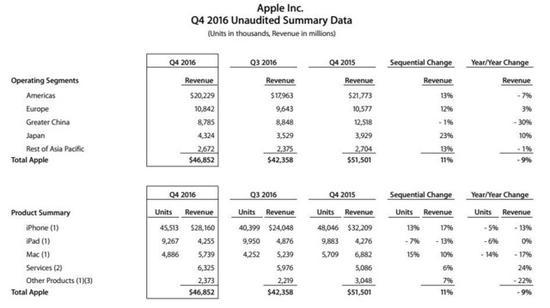 苹果Q4营收下滑严重 却对下财季信心爆棚