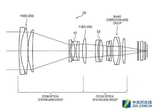 电动液晶变焦镜头结构示意图(标10的部分为液晶透镜)