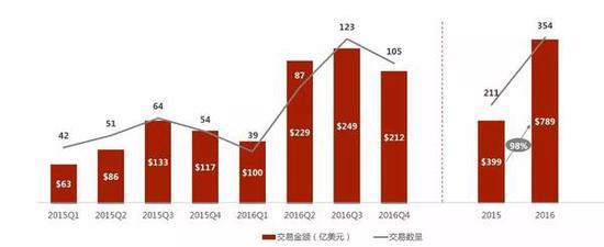 资料来源:Dealogic,华兴资本,包括所有行业,收购比例大于或等于20%