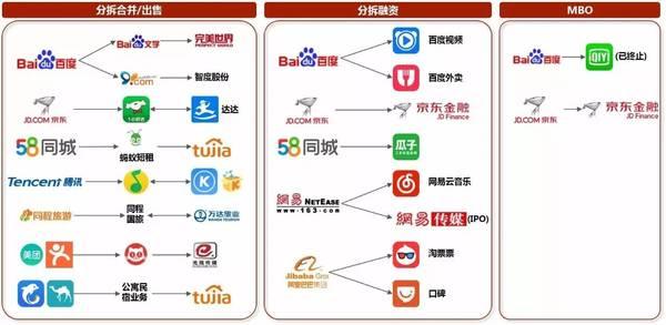 2016年平台型公司分拆案例