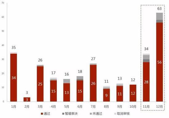 资料来源:证监会发审委公告,华兴资本