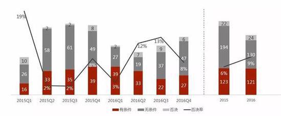 2016年与2015年各季度A股重组委并购重组审核情况对比
