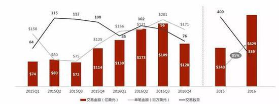 2016年与2015年各季度A股TMT行业并购交易数量与交易金额对比