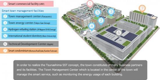 继续布局亚洲!苹果日本研发中心三月开业(图片来自于Macotakara)