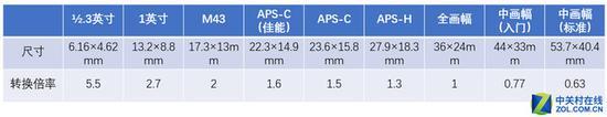 表1:主要传感器尺寸与等效焦距转换倍率