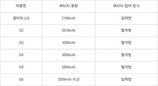 LG历代旗舰电池容量