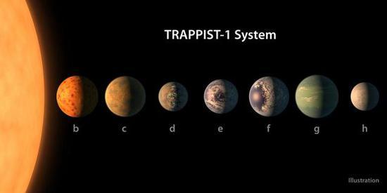 图1:TRAPPIST-1系统图。