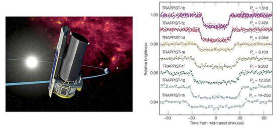 图4:斯皮策望远镜(左)所观测到的7个行星的光变曲线示意图(右),凹陷的地方是因为行星的遮挡效应。