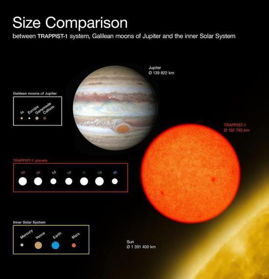 图5:TRAPPIST系统和木星卫星大小比较图。