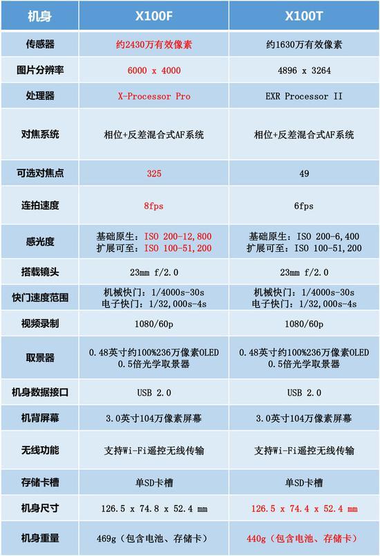 X100F与前代X100T的参数对比