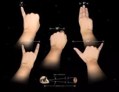 一臂远处一些手掌特征的对应的角度(1)