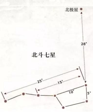北斗七星的一些特征角度,可以用于校准