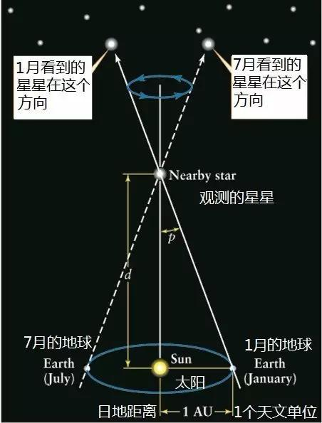 利用天文观测的角度估计其到地球的距离