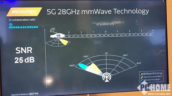 28Ghz控制、传输演示